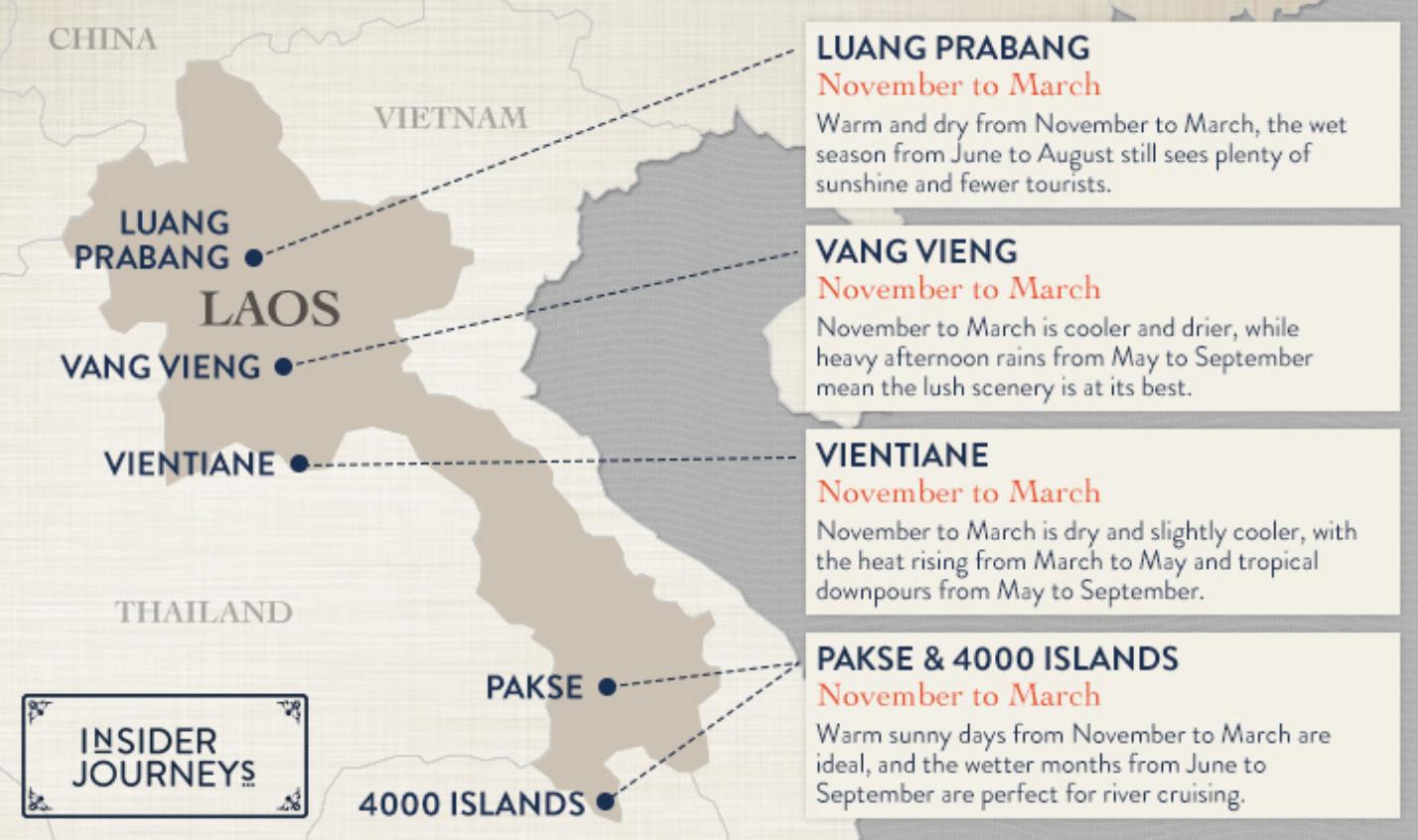 quand partir au Laos blog