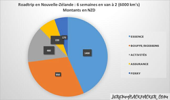 itineraire-nouvelle-zelande-roadtrip-budget